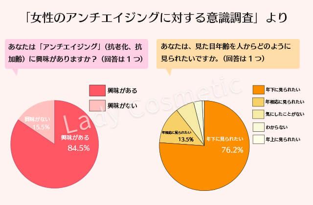 女性のエイジングケア意識調査グラフ